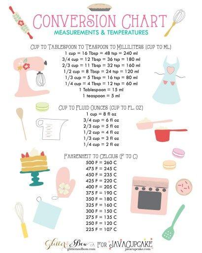 Conversion Chart  Baking Recipes    Culinary Arts Food