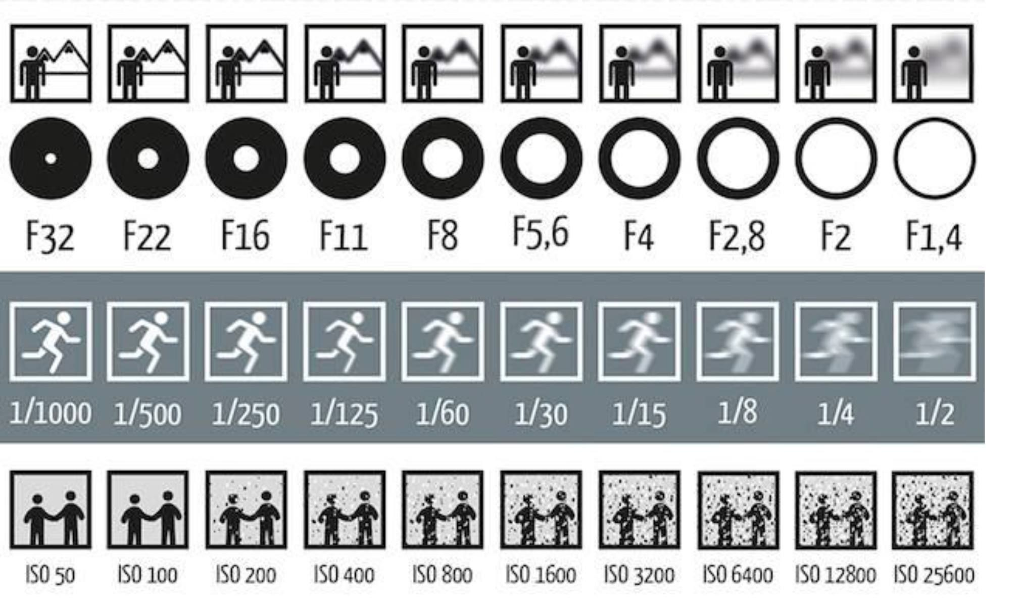 Cheatsheet | Photography instruction, Photography basics, Aperture and  shutter speed