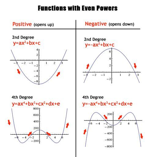 Polynomials, Odd And Even Functions