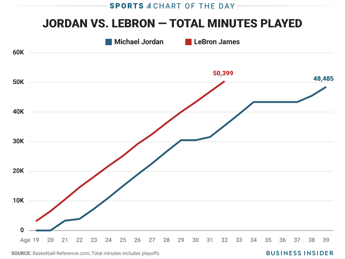 Pin By Sufian Farrukh On Graphics Insider Lebron James Michael Jordan Lebron James Michael Jordan