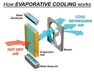 Diy Indirect Evaporative Cooling Systems Evaporative Cooler