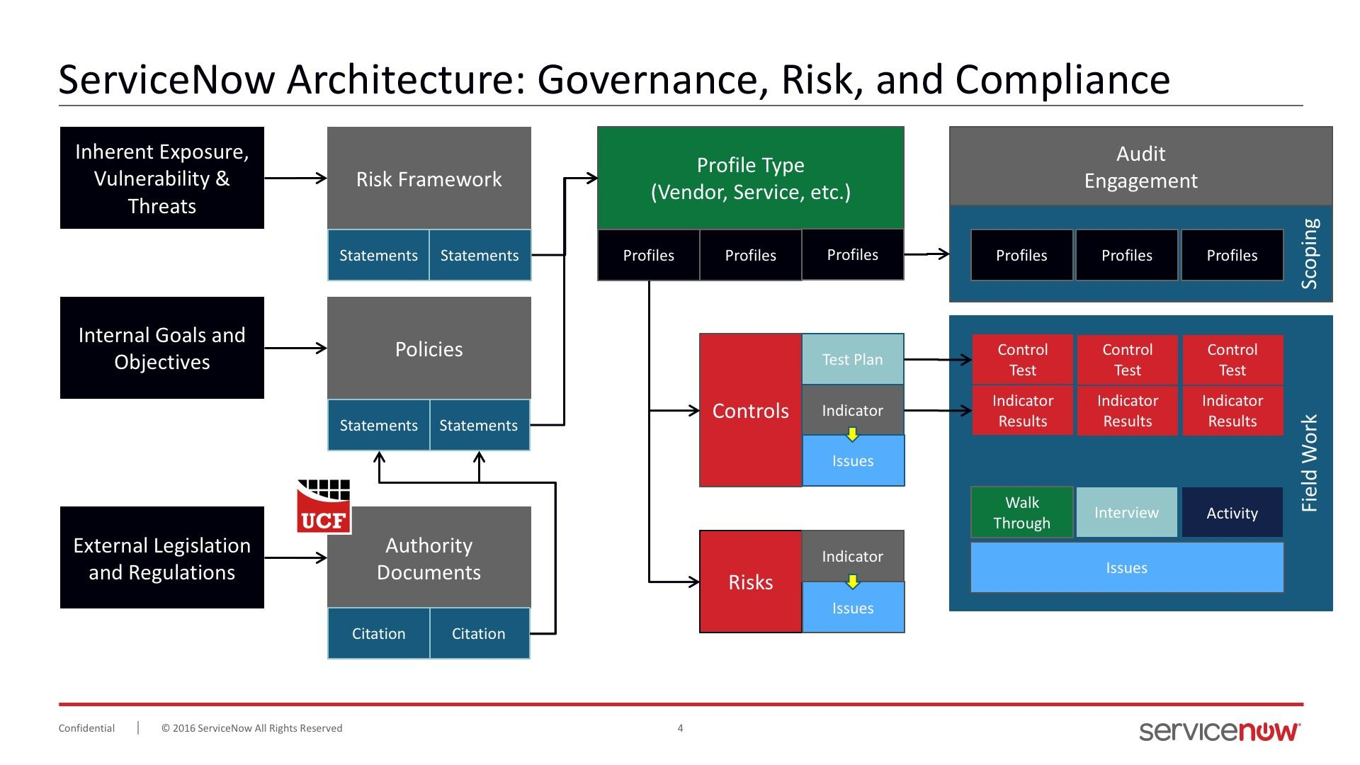 Data Hierarchy in GRC ServiceNow Community (With images