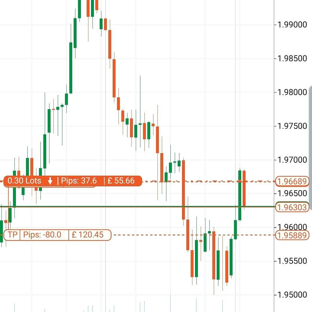 Its Only 12 Oclock And We Already Have 70 Pips Done Forex Fx