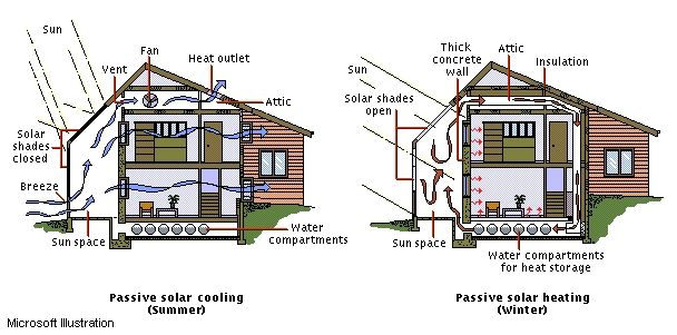 find this pin and more on small house decor and design - Home Heating Design