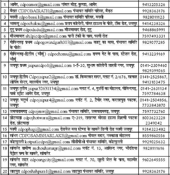 503 Anganwadi Worker, Helper & ASHA Worker vacancy in WCD Rajasthan