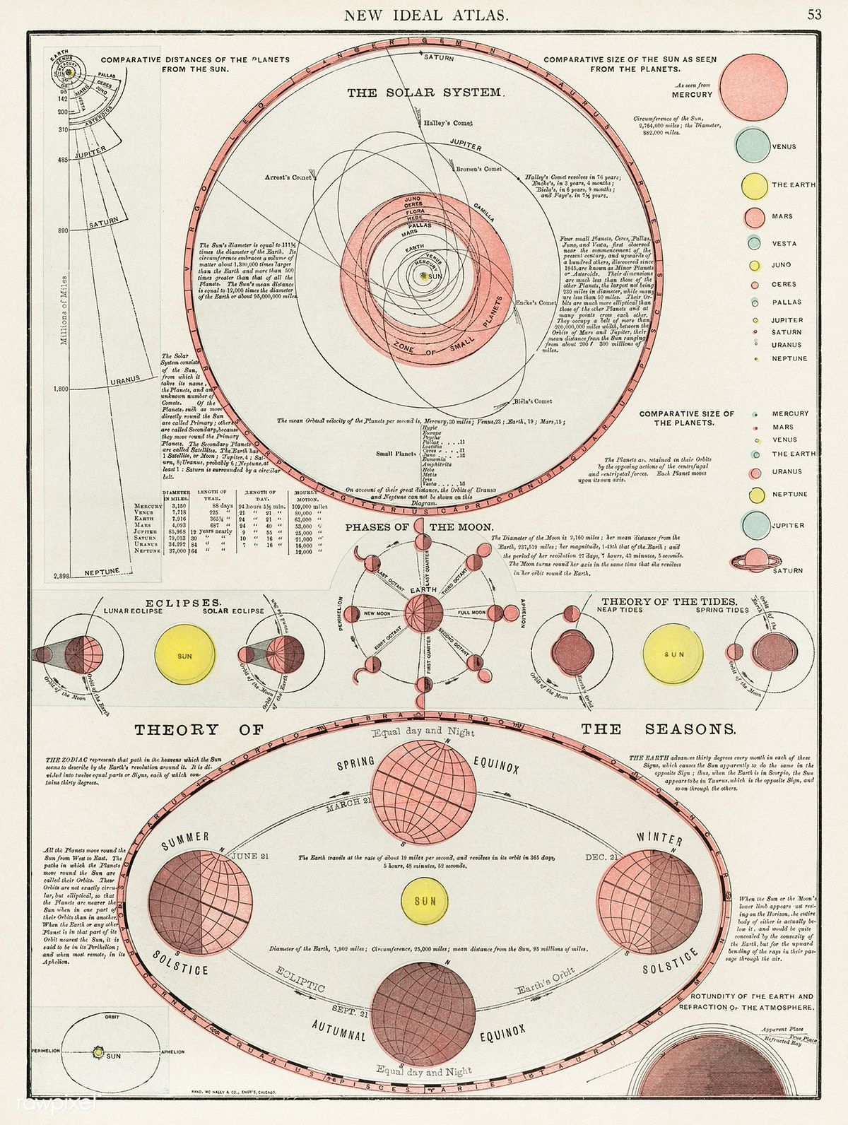 New Ideal Atlas, printed in 1909, an antique celestial