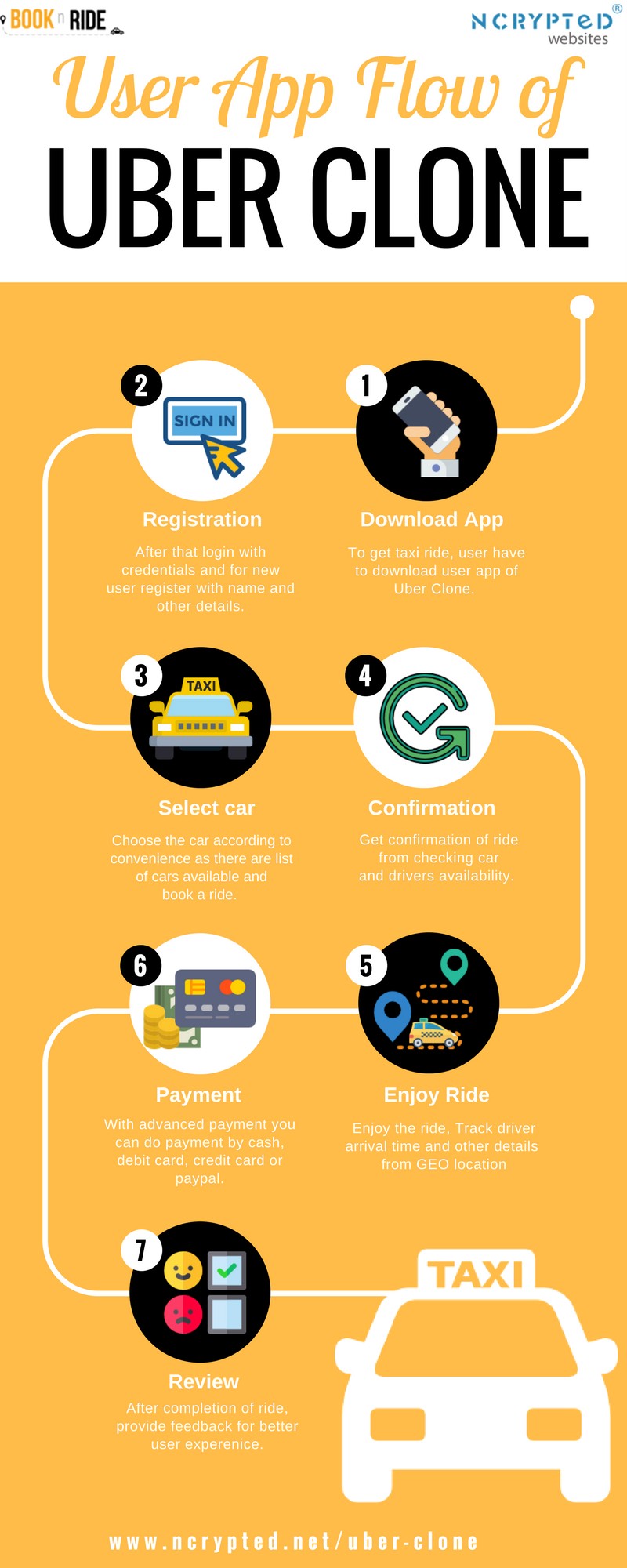 User App flow of #Uber Clone[Infographics] - Taxi Booking Business