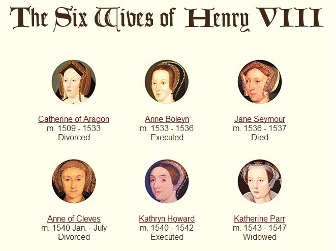 Order wives in who were king henry viii Henry VIII