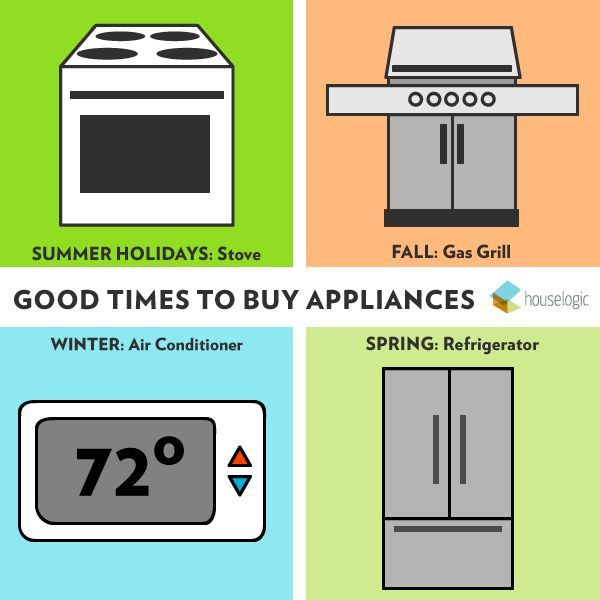 When Is the Best Time to Buy Appliances? | Dryer and Walls