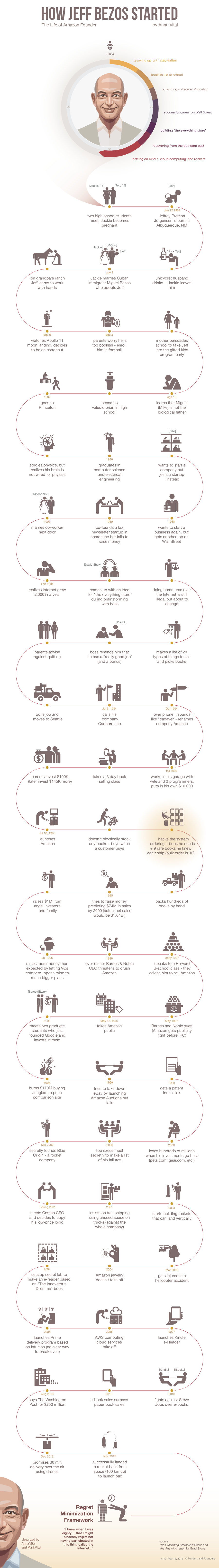 How Jeff Bezos Started #Infographic