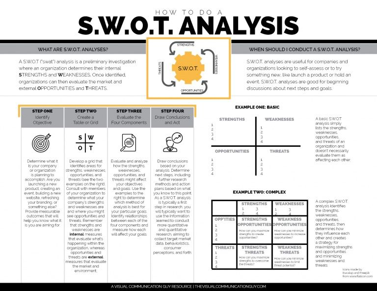 HOW TO DO A S.W.O.T. ANALYSIS Dissertation writing