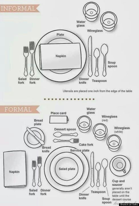 Dinner Ware Placement Proper Table Settingformal