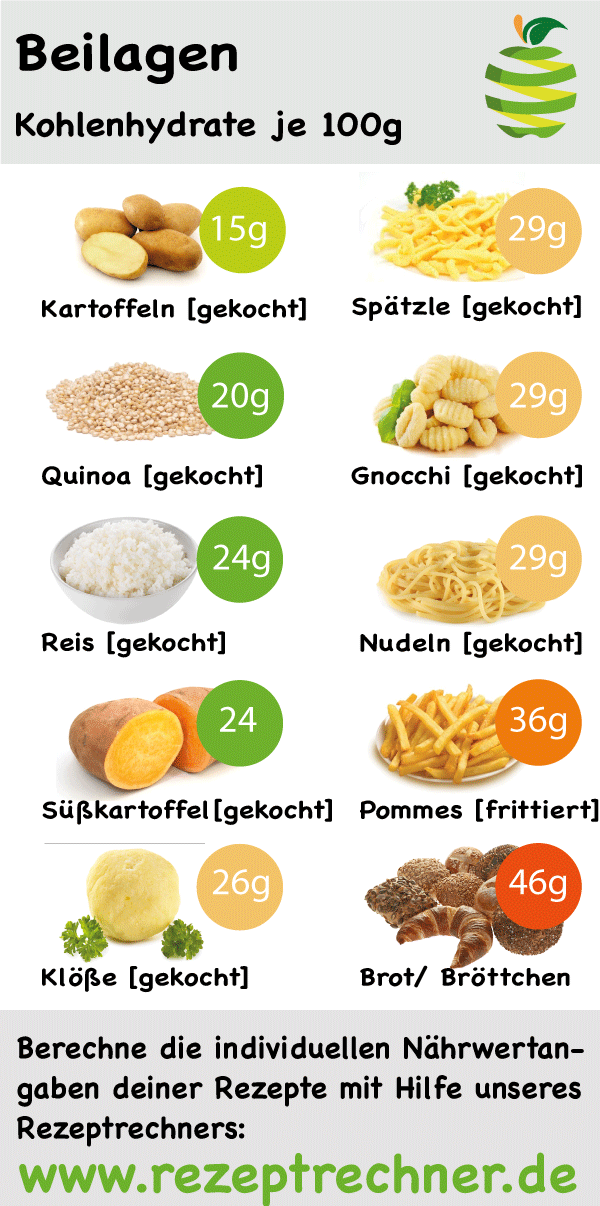 Nahrwerte Berechnen Rezeptrechner Kalorien Berechnen App Nahrwertrechner Nahrstoffrechner Kohlenhydrate R In 2020 Recipe Calculator Nutritional Value Nutrition