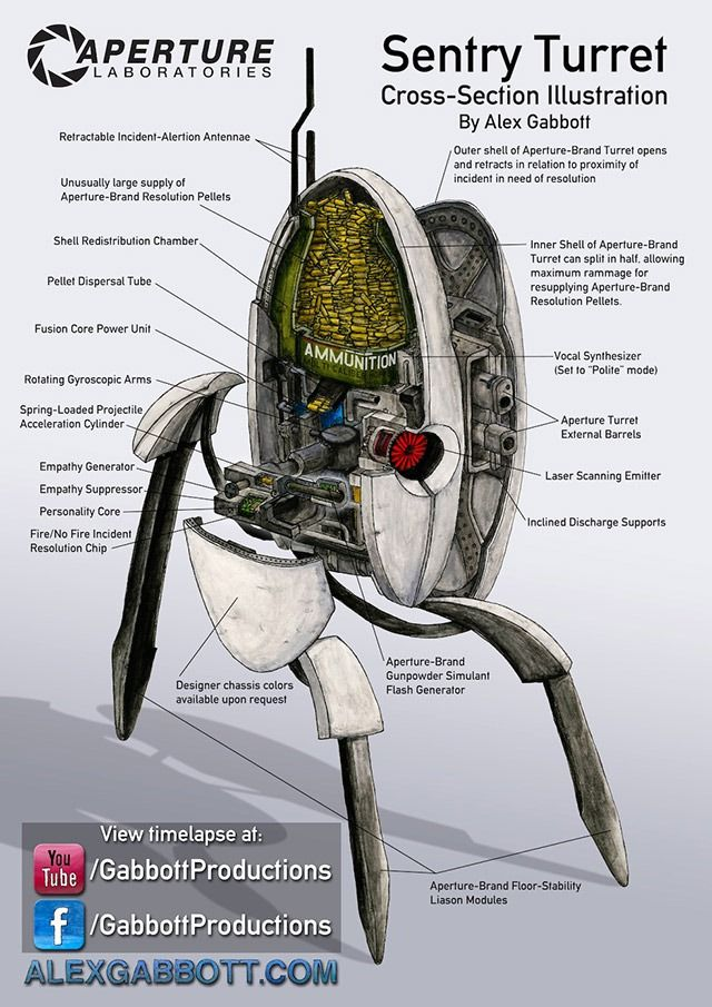 Cross Section Ilration Of A Portal Sentry Turret