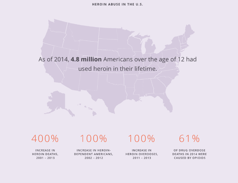 Heroin Abuse in the U.S.