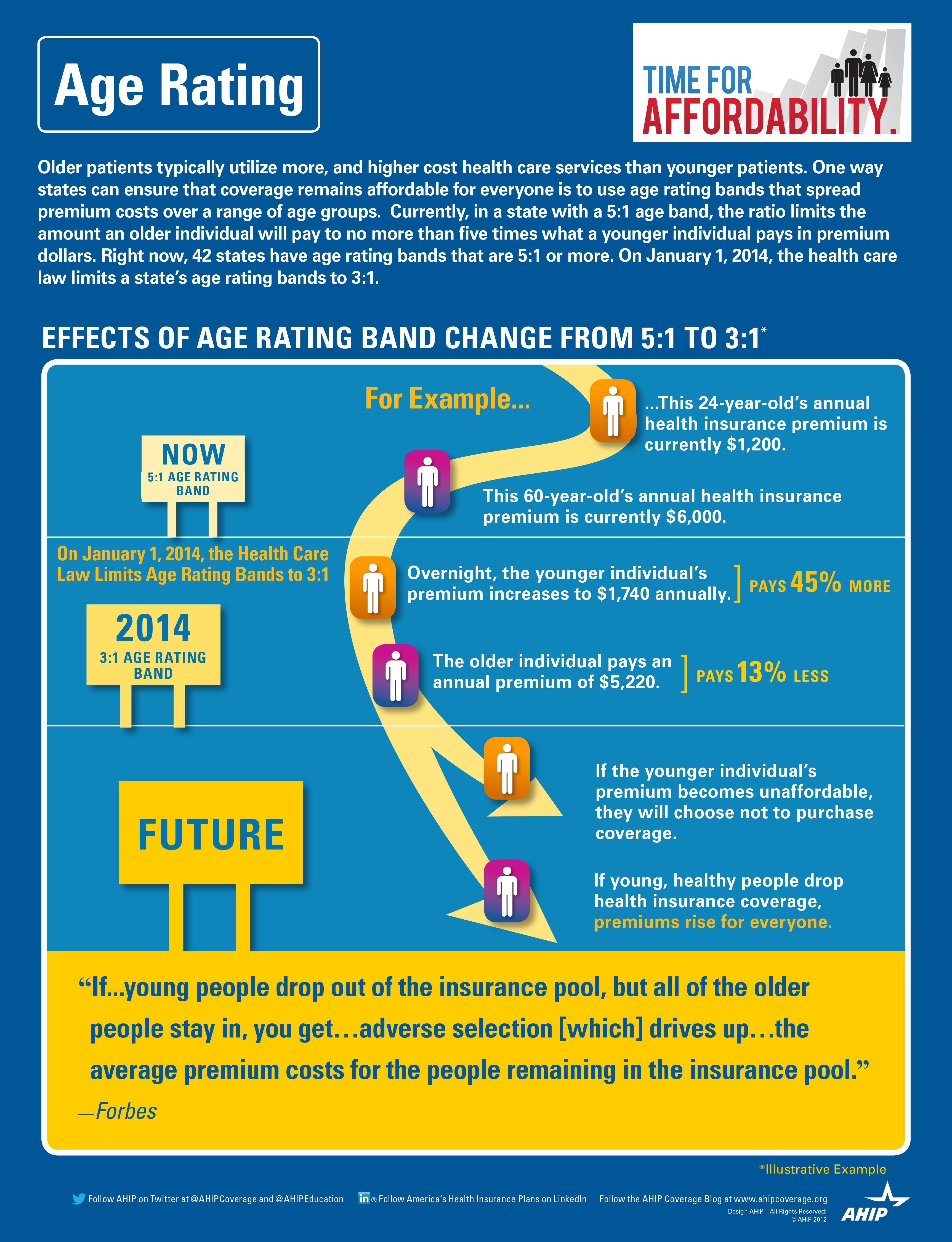 New Study Finds ACA's Age Rating Restrictions will