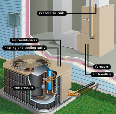 The Most Effective Protection For Your Hvac System Regular Service Hvac Air Conditioning Hvac Services Air Conditioning Repair