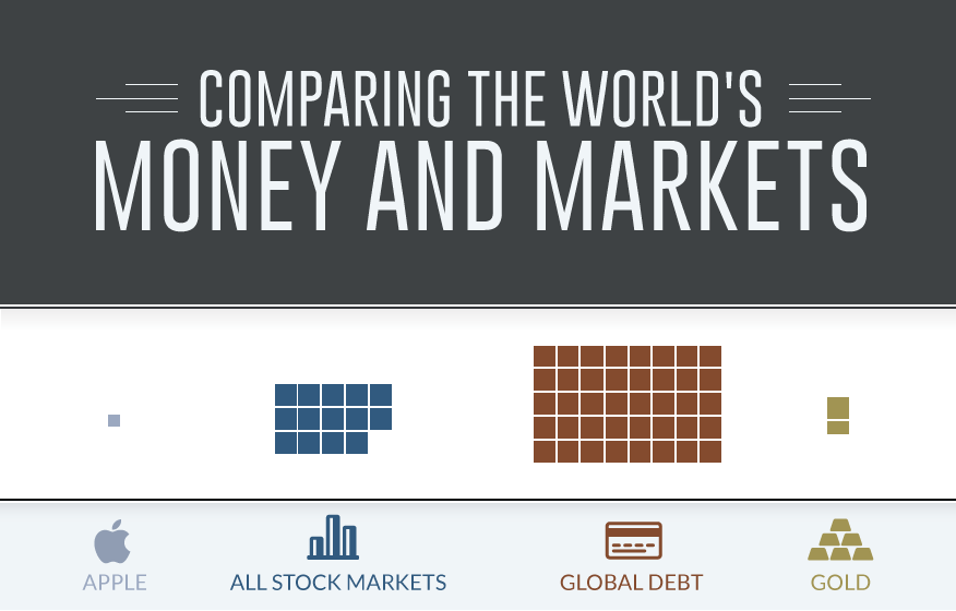 This data visualization compares the world's money supply and markets to give a sense of perspective.