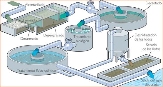 Depuración da auga contaminada