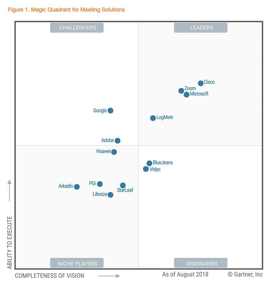 Zoom - A Leader in Gartner Magic Quadrant | Gartner | Web