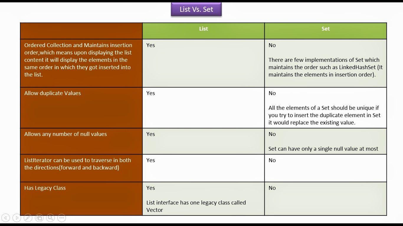 Java ee java collection framework list vs set yes or no java ee java collection framework list vs set yes or no baditri Image collections