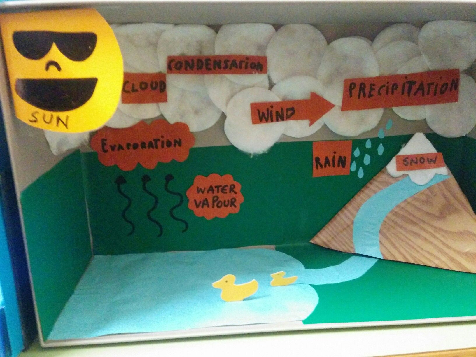 Pin By On Water Cycle Project