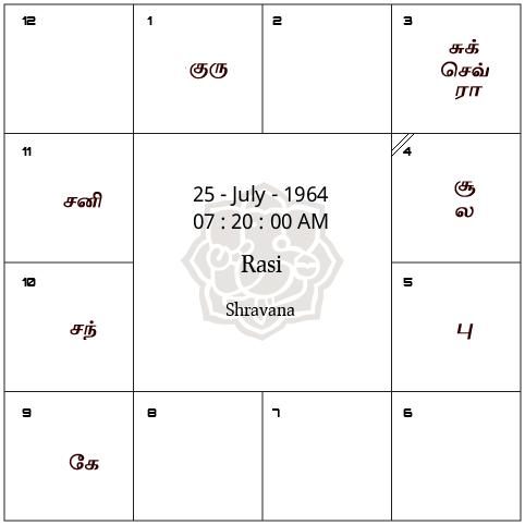 free horoscope birth chart in tamil