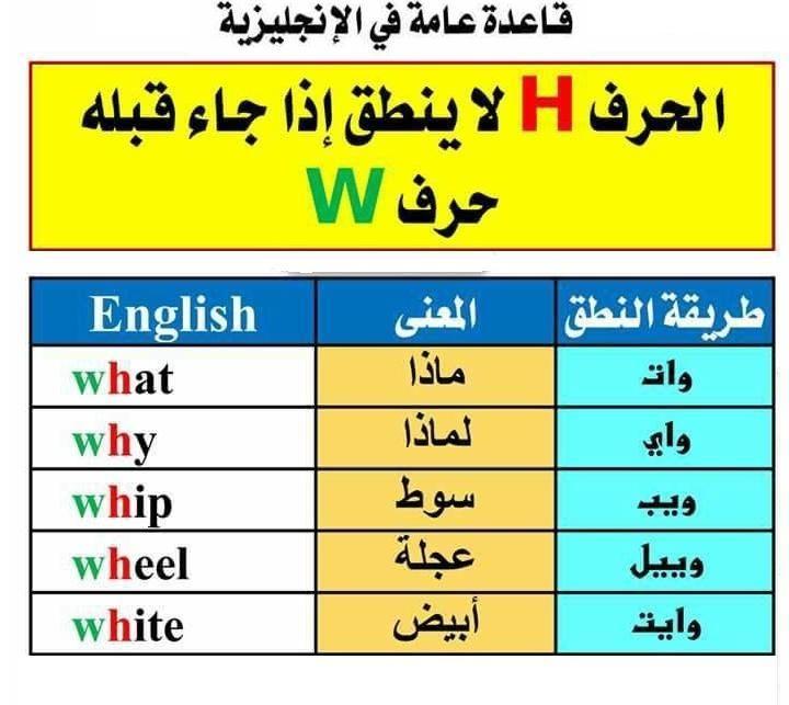 دروس في اللغة الانجلزية منتديات الجلفة لكل الجزائريين و العرب English Language Learning Grammar English Language Learning Learn English Words