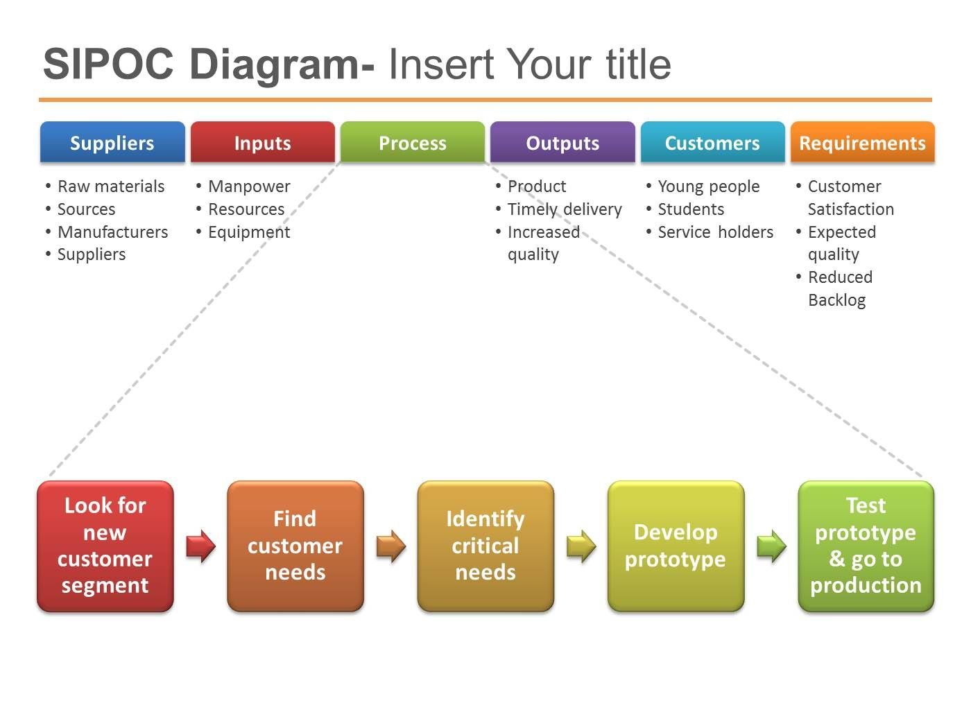 sipoc powerpoint template six sigma powerpoint presentation ppt, Presentation templates