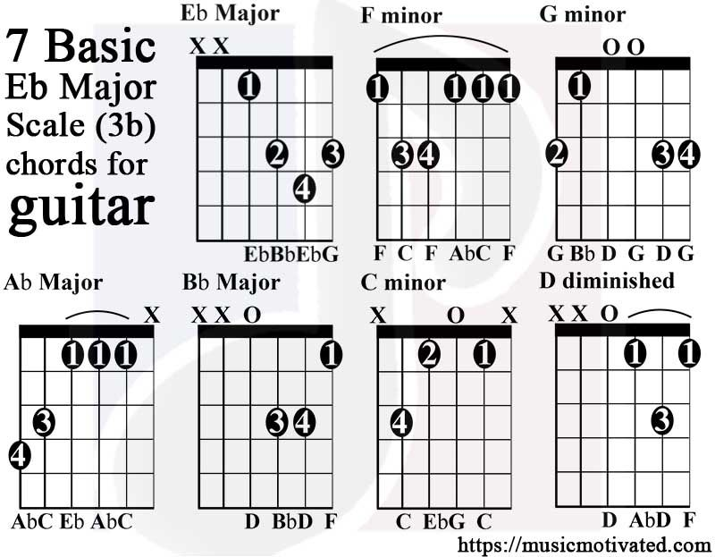 E Flat Major Scale Guitar Tabs Guitar Pinterest Guitars And Bass