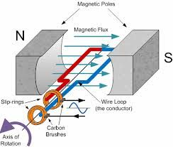 Resultado de imagen para linear alternate electromagnetic induction resultado de imagen para linear alternate electromagnetic induction generator schematic view cheapraybanclubmaster Choice Image