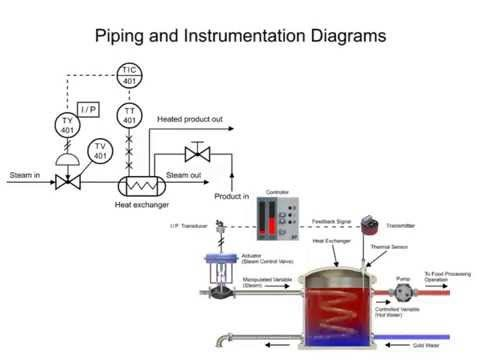 piping and instrumentation diagrams youtube engineering design Water Treatment Facility Diagram  Condenser Water Piping Diagram Old Water Treatment Plant Commercial Water Piping Diagram