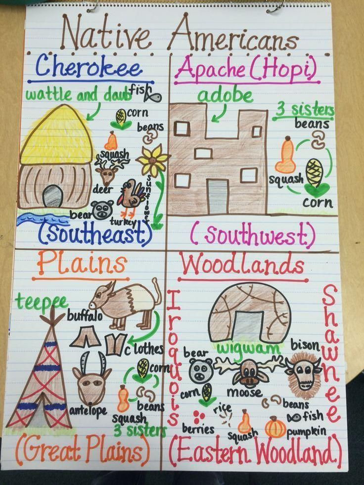 Native Americans Anchor Chart … 3rd grade social studies