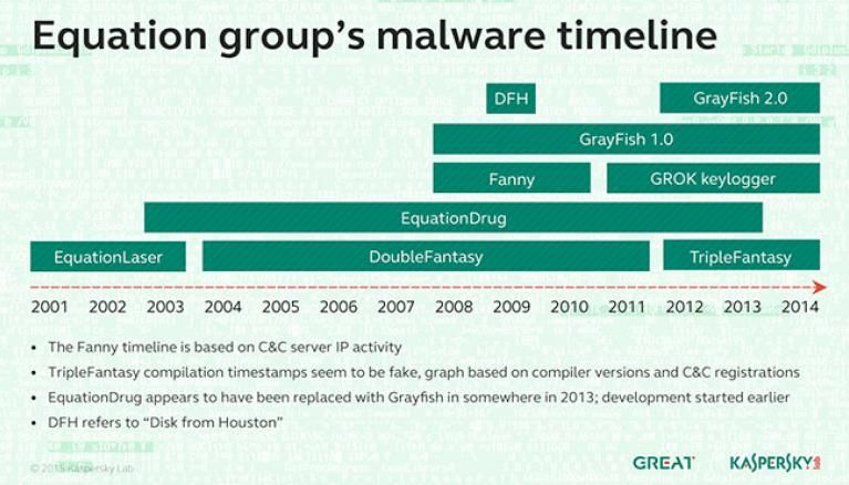 Online security company Kaspersky Labs spots unique hard-drive firmware hacking tool that is part of a powerful hacking group named the Equation Group.