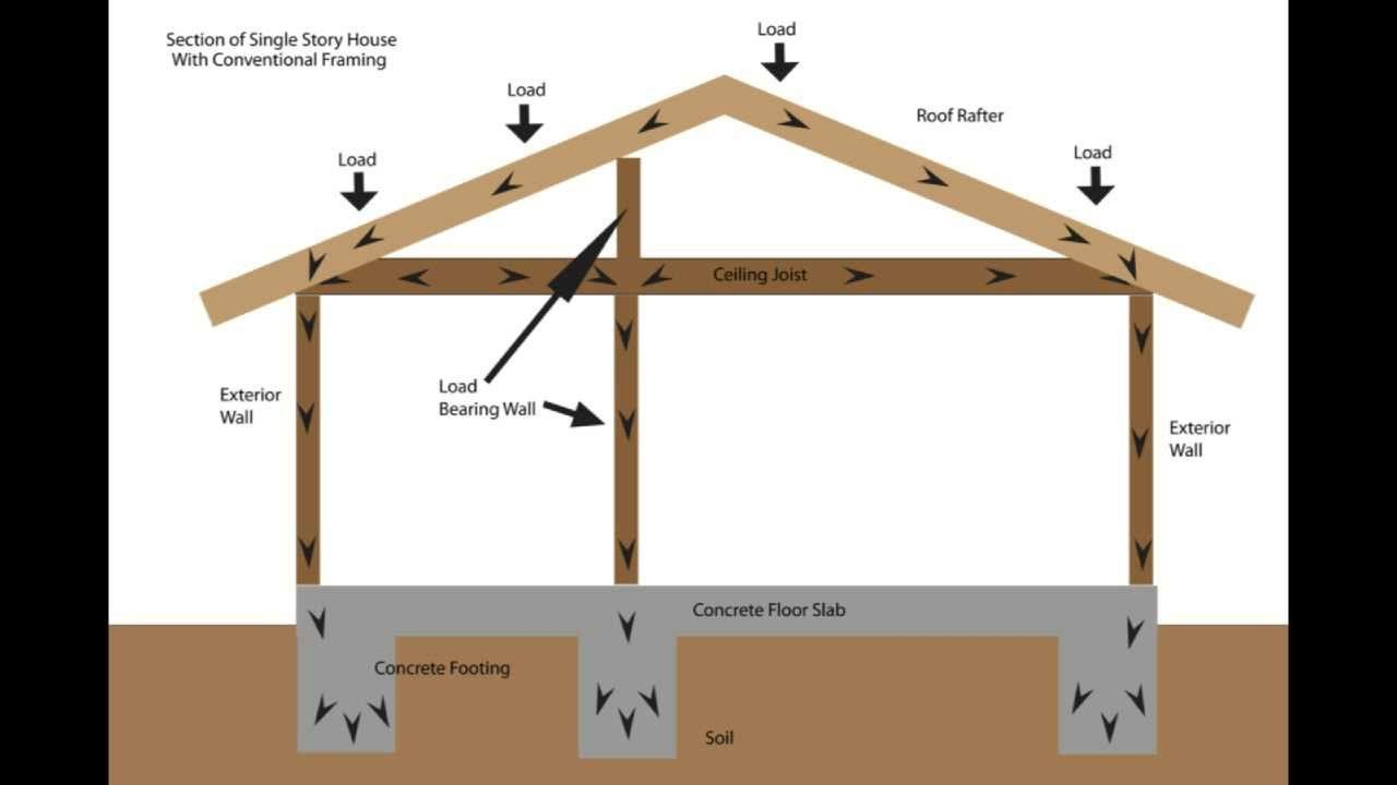 Load Bearing Wall Framing Basics - Structural Engineering and Home ...