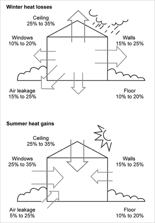 Two Diagrams Show A House Under Two Different Scenarios
