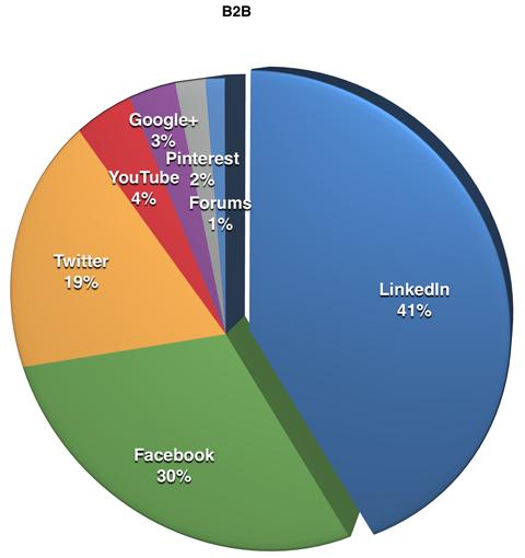 Platforms used by B2B respondents #linkedin #B2B via @SocialMediaExaminer