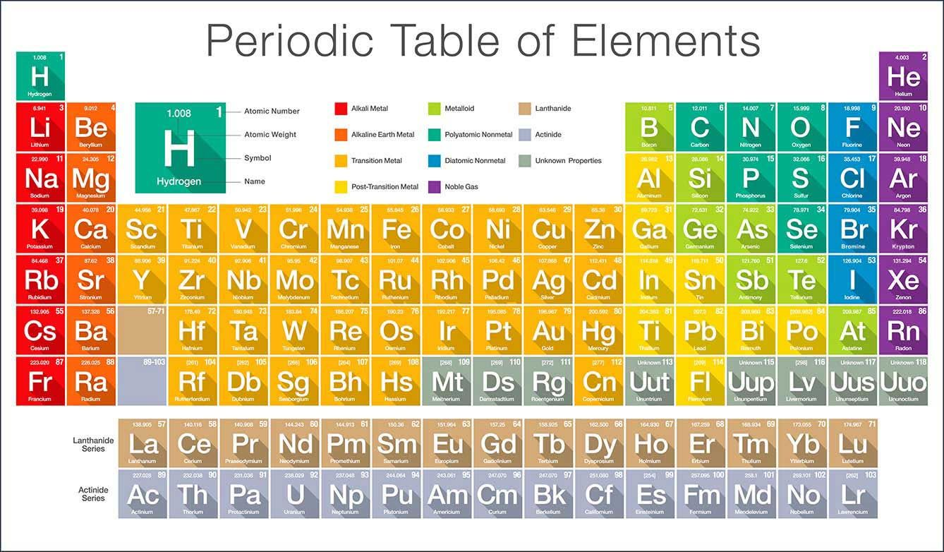 Giving Life The Periodic Table