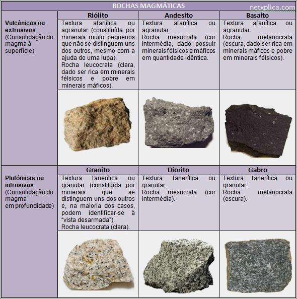 Rochas magmaticas rochas e minerais pinterest for Granito caracteristicas