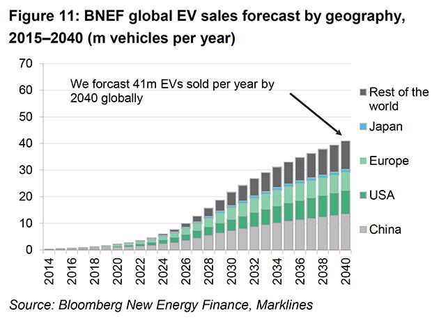 But will the EV boom really be a win for the planet? Auto News - electrical pie chart