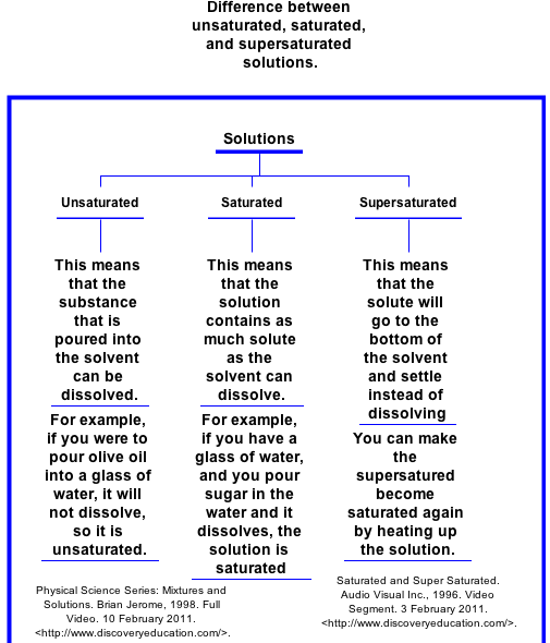 Difference Between Saturated Supersaturated And Unsaturated