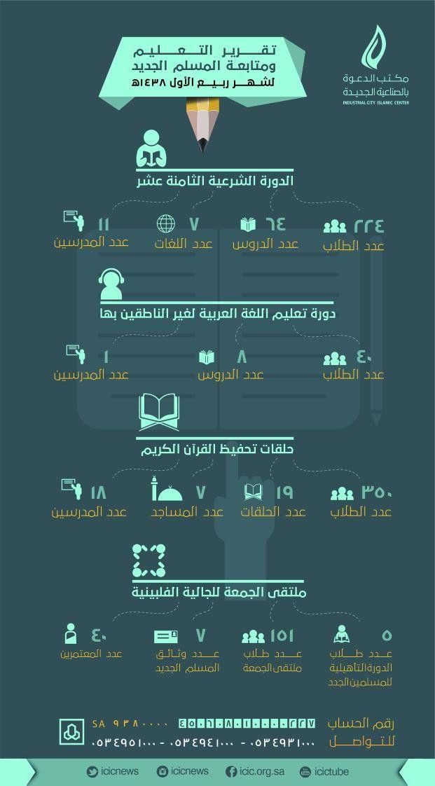 تغريدات الوسائط عن طريق مصمم جرافيكس Graphic Alrahapy10mbakr تويتر Flyer Graphic Design Graphic