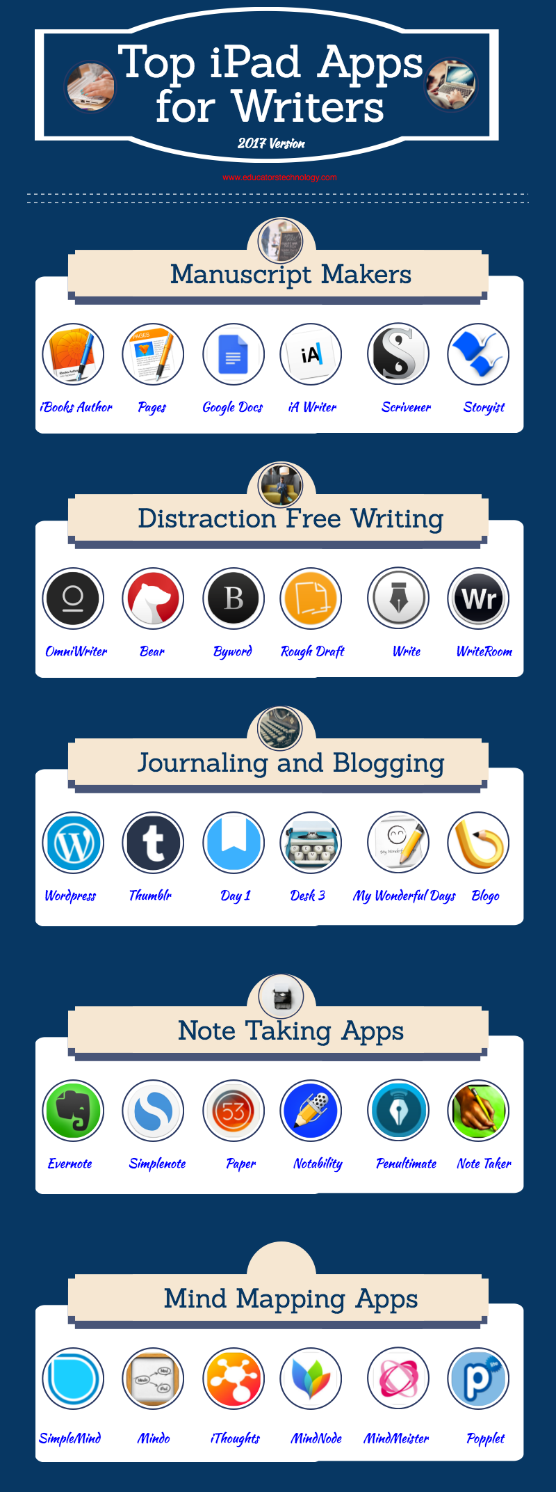 A Good Infographic Featuring Some of The Best iPad Apps