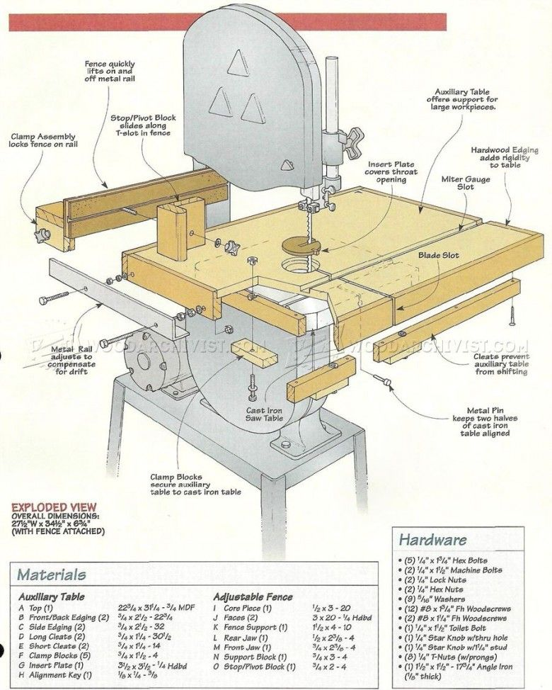 401 band saw table plans band saw tips jigs and for Table saw table plans