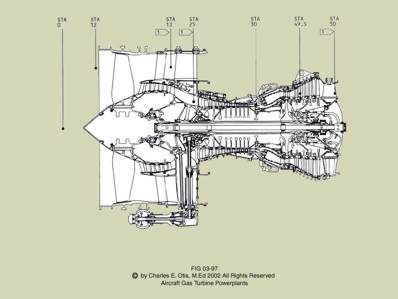 Stations on Turbofan Turbine Engine  | Aviation - Powerplant