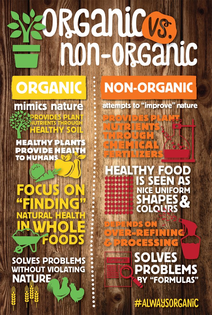 What Is Organic Food Infographics What Are Organic Foods Organic Recipes Non Organic