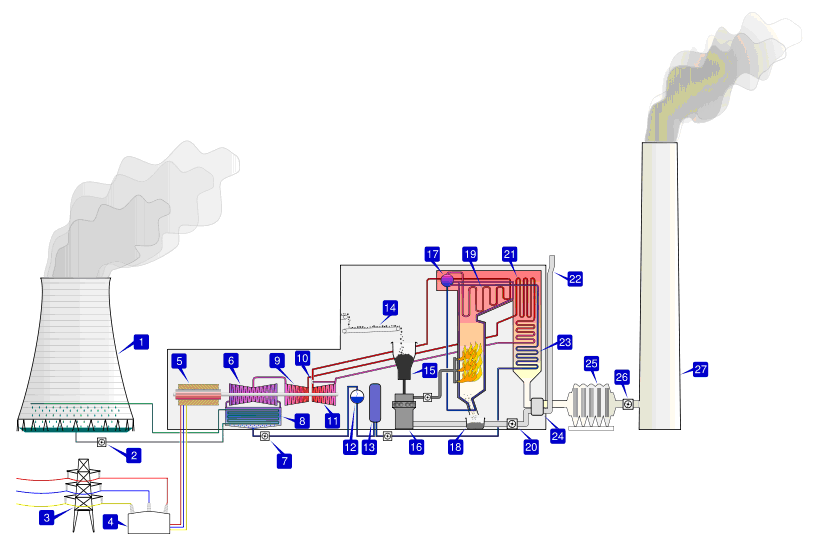 Coal Fired Power Plants Thermal Power Station Nuclear Energy Power Station