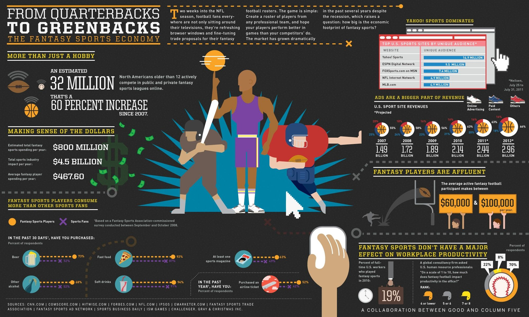 #sport #infographics  From Quarterbacks To Greenbacks: The Fantasy Sports  Economy #infografia