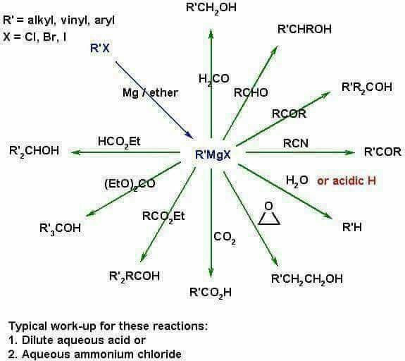 Pin By Courtney Douglas On College Teaching Chemistry Organic Chemistry Study Chemistry Lessons