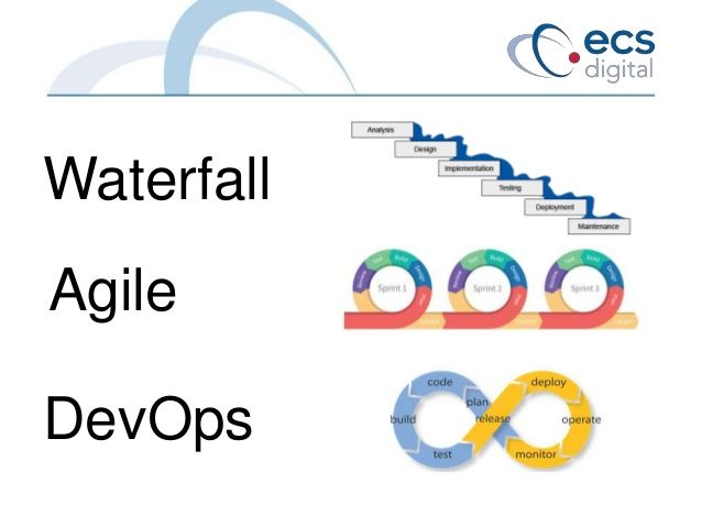 Image result for agile and devops agile and devops for What is the difference between waterfall and agile